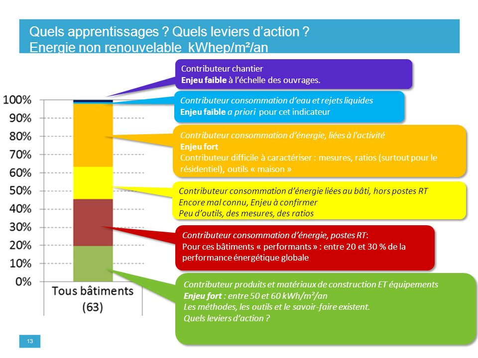 Quels apprentissages. Quels leviers d'action
