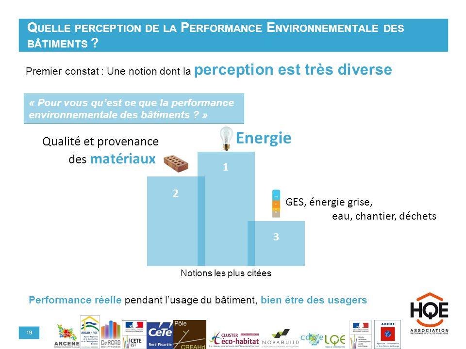 Quelle perception de la Performance Environnementale des bâtiments