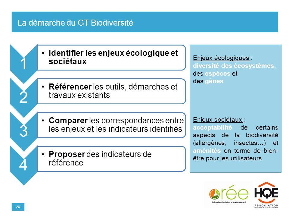La démarche du GT Biodiversité