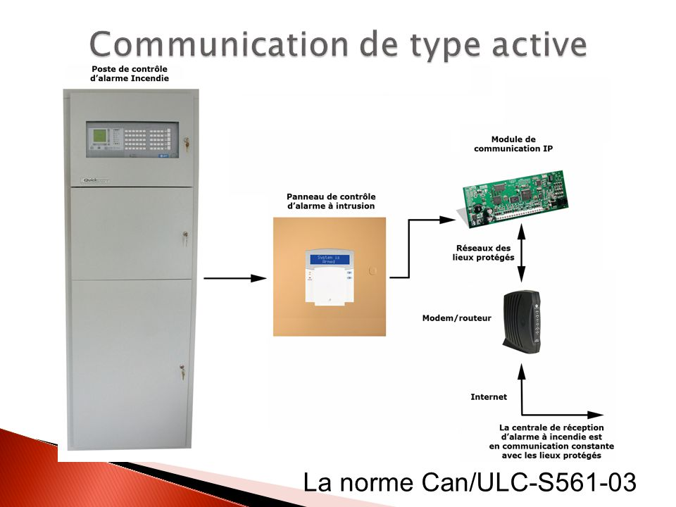 Communication de type active