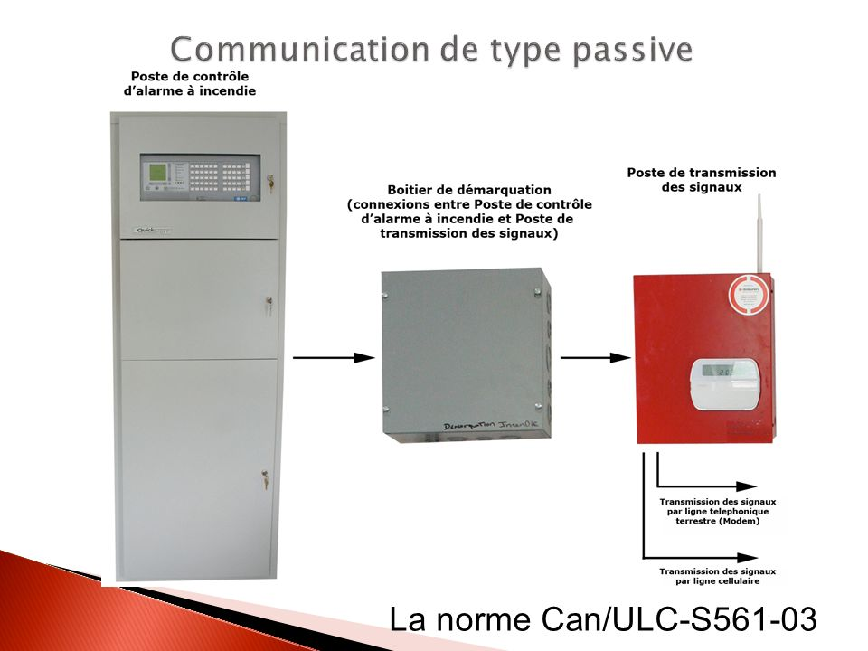 Communication de type passive