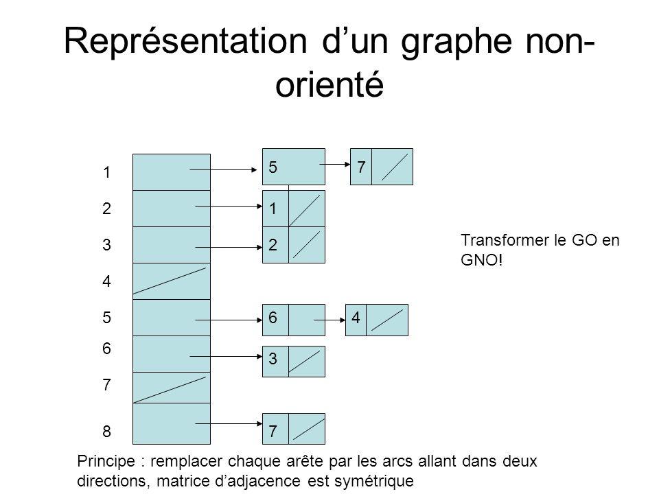 Représentation d'un graphe non-orienté