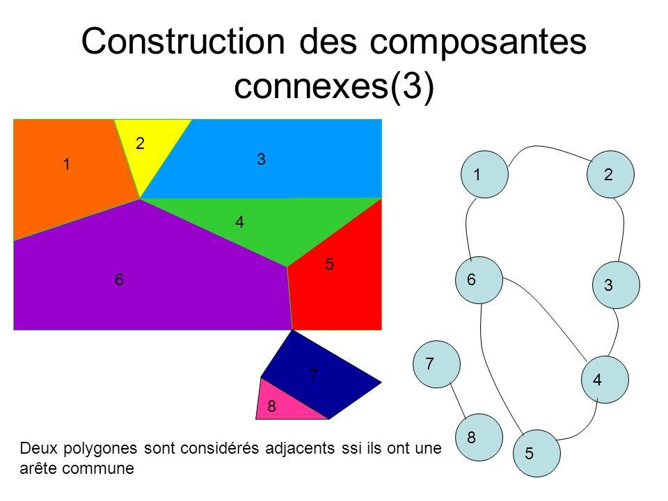Construction des composantes connexes(3)