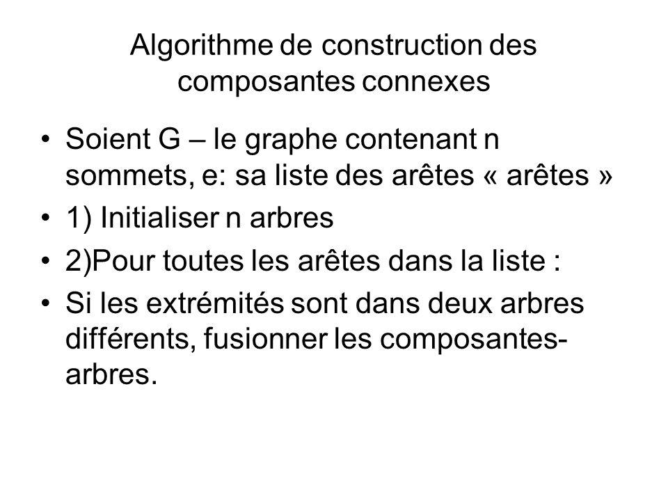 Algorithme de construction des composantes connexes