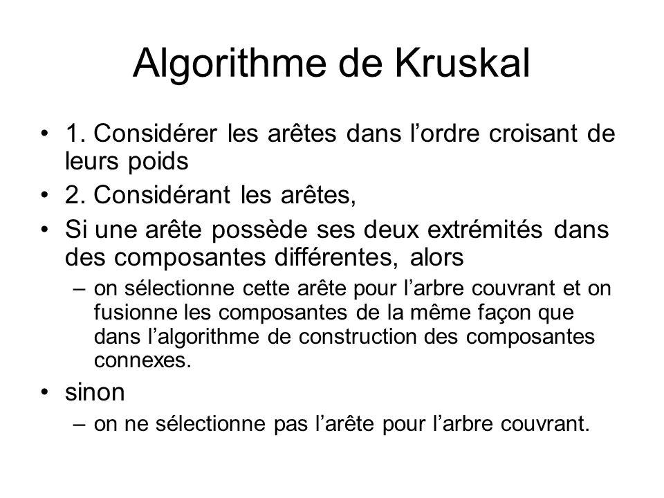 Algorithme de Kruskal 1. Considérer les arêtes dans l'ordre croisant de leurs poids. 2. Considérant les arêtes,