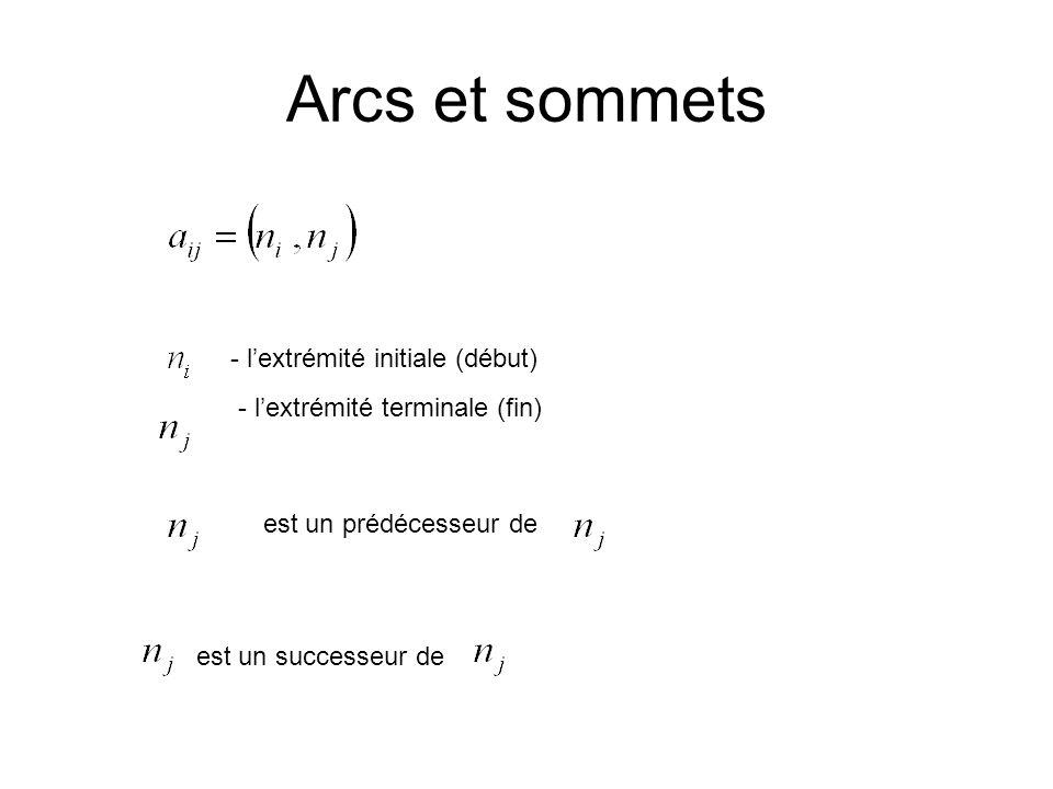 Arcs et sommets - l'extrémité initiale (début)