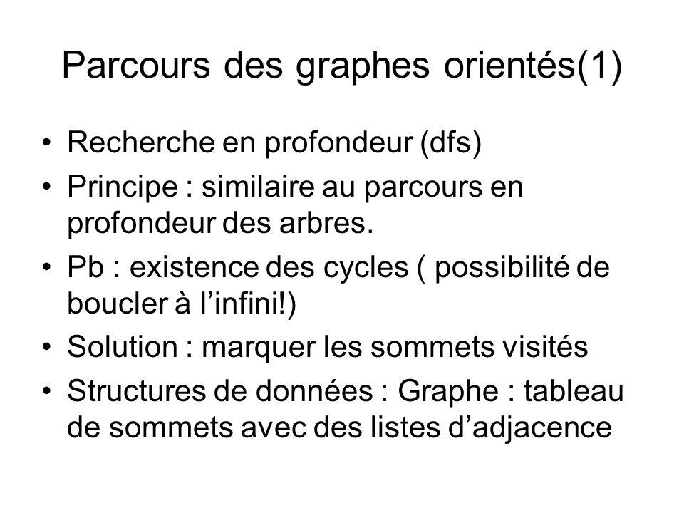 Parcours des graphes orientés(1)
