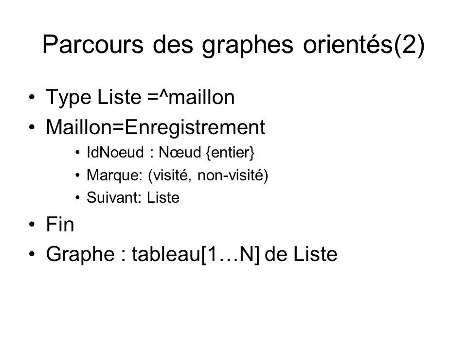 Parcours des graphes orientés(2)