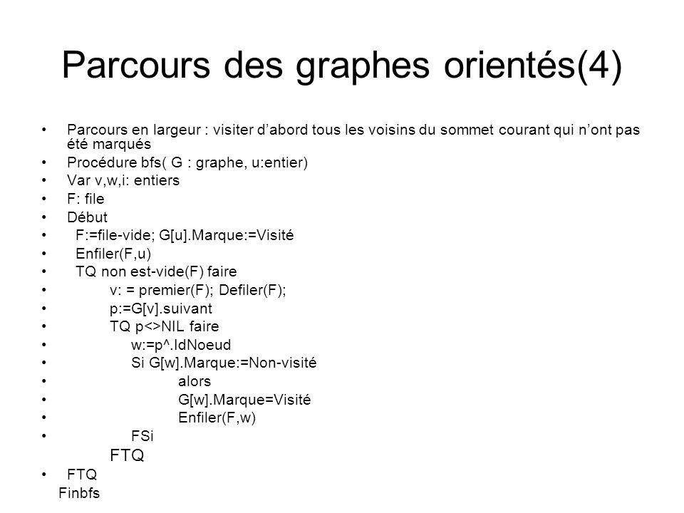 Parcours des graphes orientés(4)