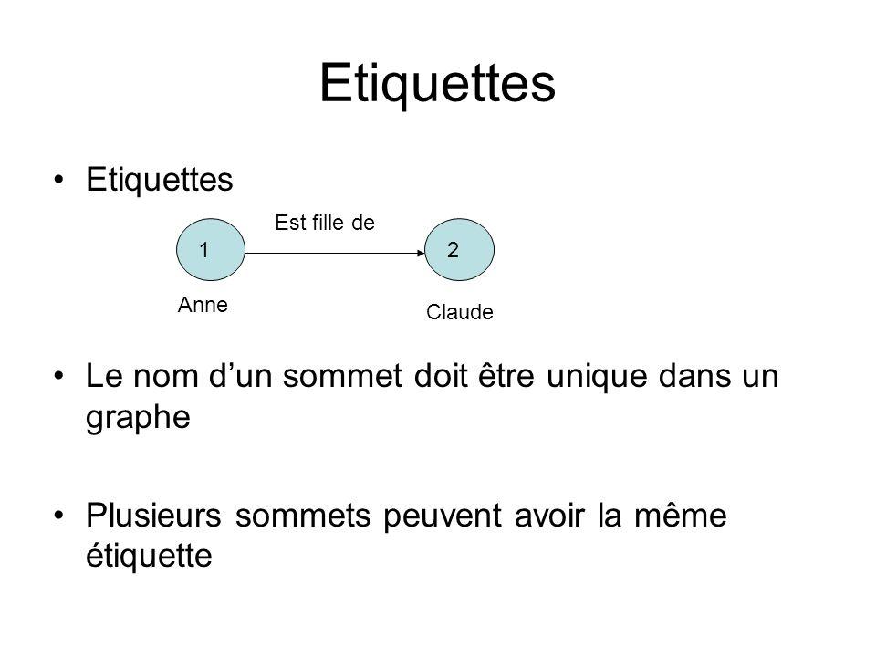 Etiquettes Etiquettes