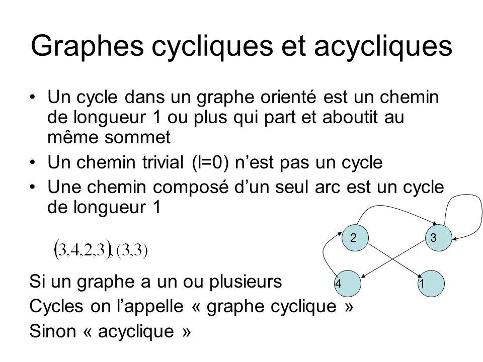Graphes cycliques et acycliques
