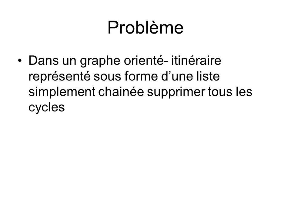 Problème Dans un graphe orienté- itinéraire représenté sous forme d'une liste simplement chainée supprimer tous les cycles.