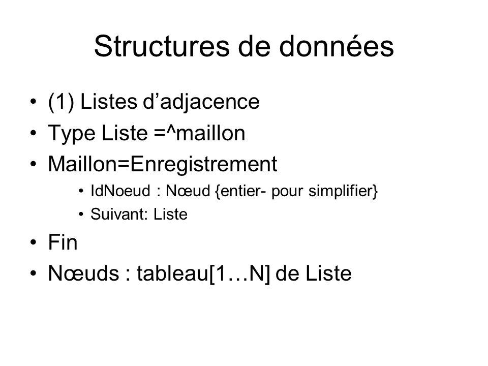 Structures de données (1) Listes d'adjacence Type Liste =^maillon
