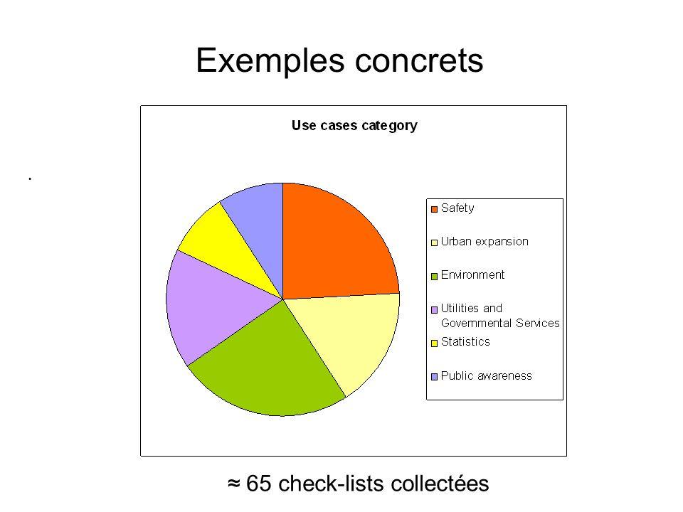 ≈ 65 check-lists collectées