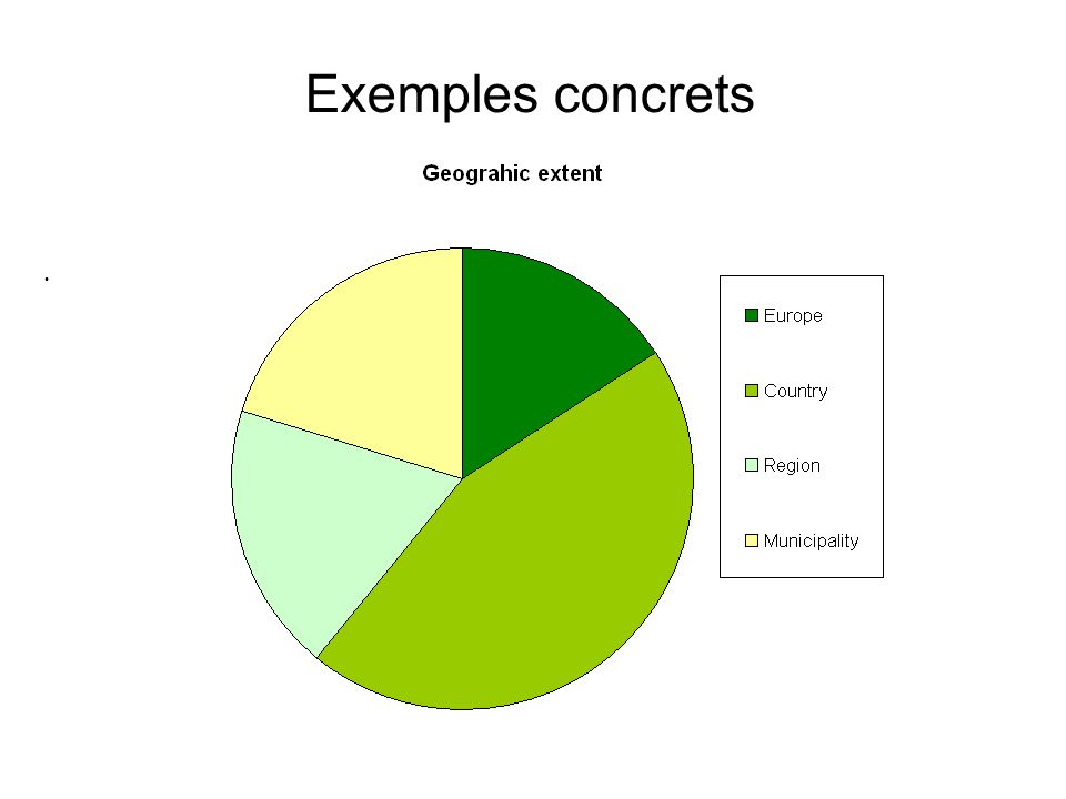 Exemples concrets Examples of contacted users: - European stakeholders