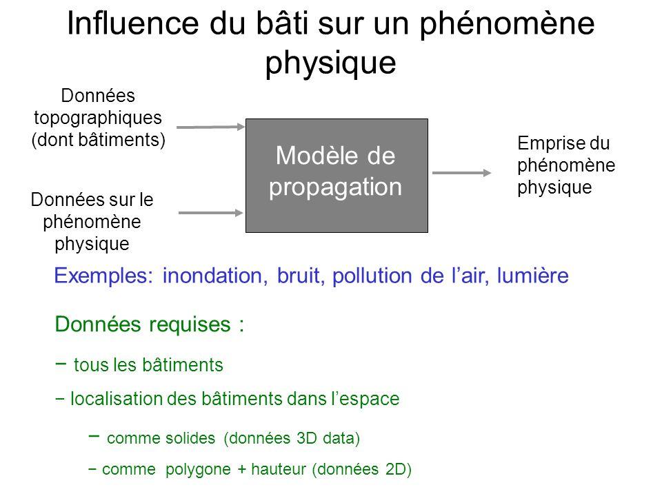 Influence du bâti sur un phénomène physique