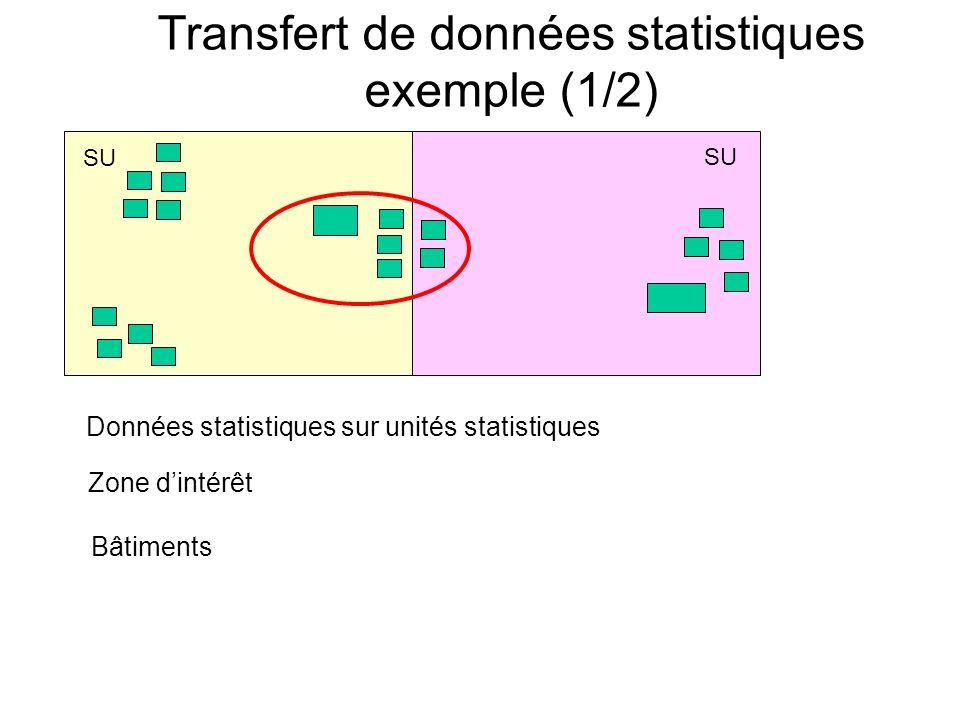Transfert de données statistiques exemple (1/2)