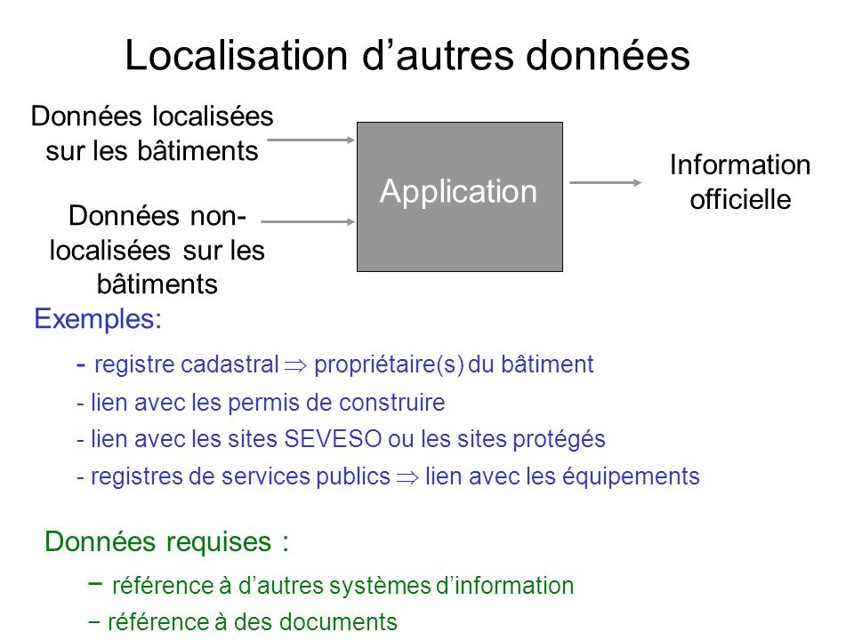 Localisation d'autres données