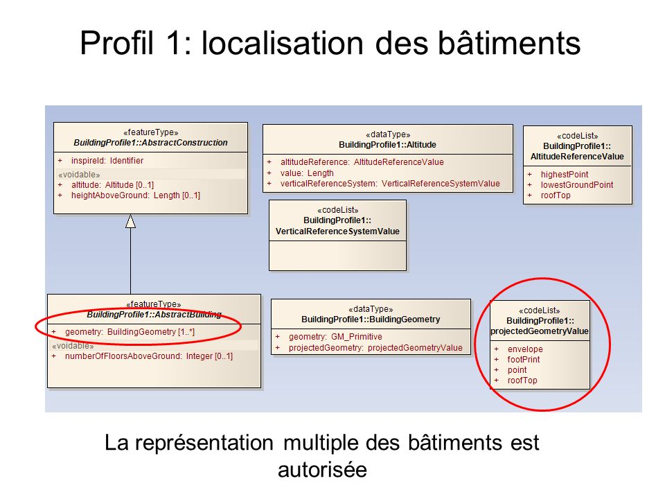 Profil 1: localisation des bâtiments