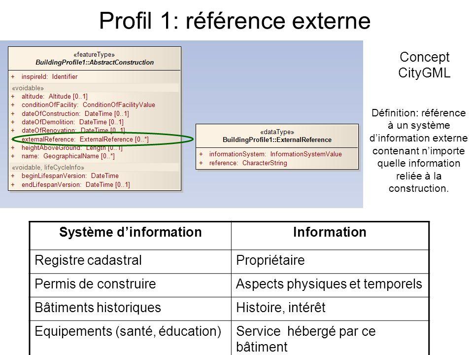 Profil 1: référence externe