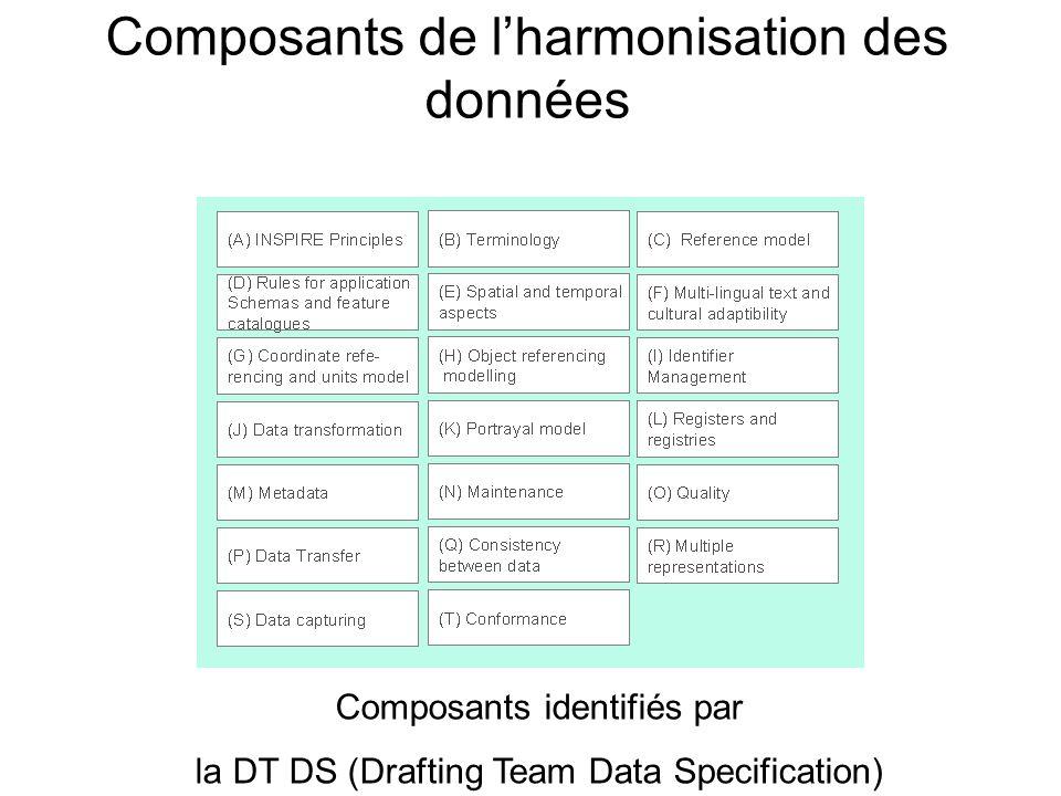 Composants de l'harmonisation des données