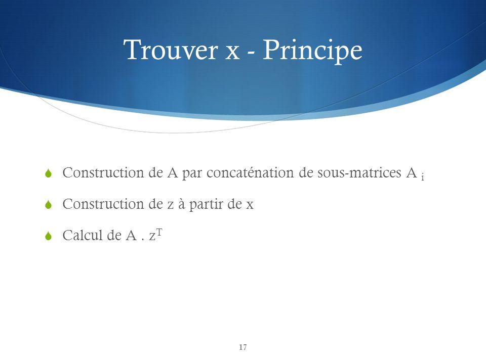 Trouver x - Principe Construction de A par concaténation de sous-matrices A i. Construction de z à partir de x.