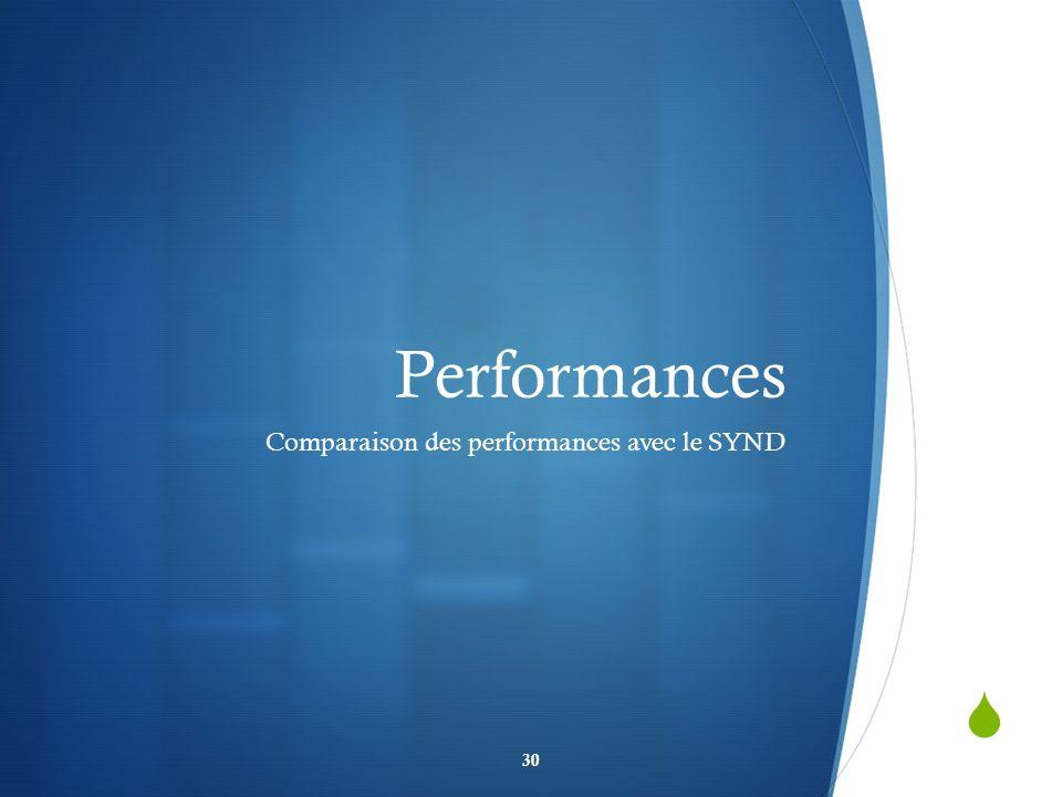 Performances Comparaison des performances avec le SYND