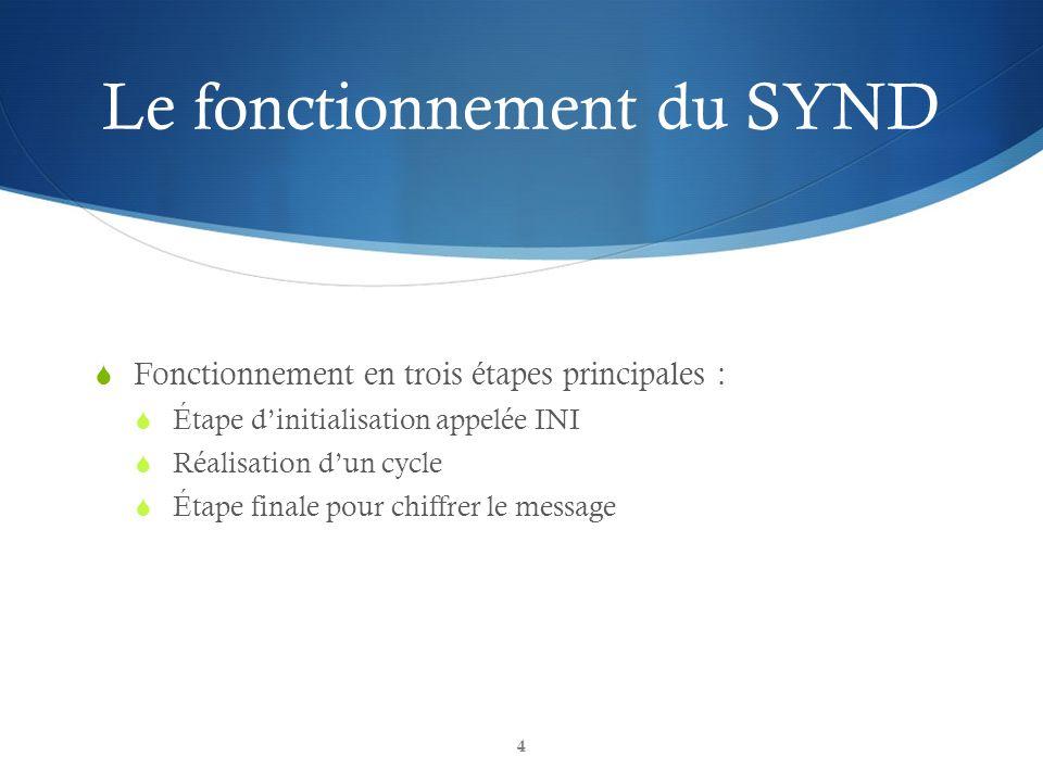 Le fonctionnement du SYND