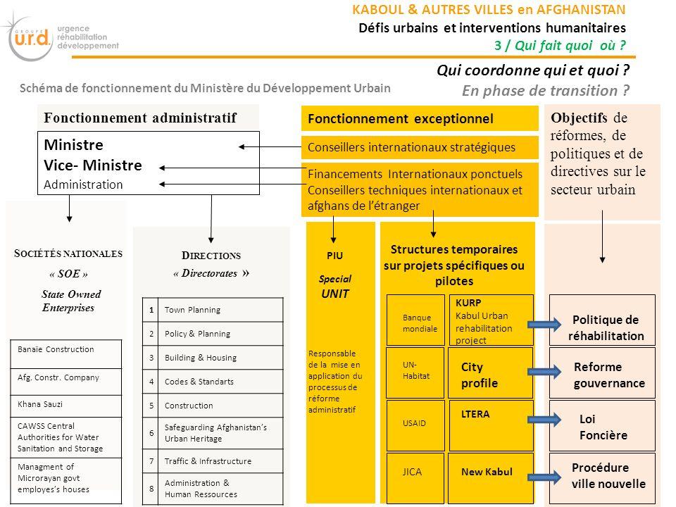 Schéma de fonctionnement du Ministère du Développement Urbain