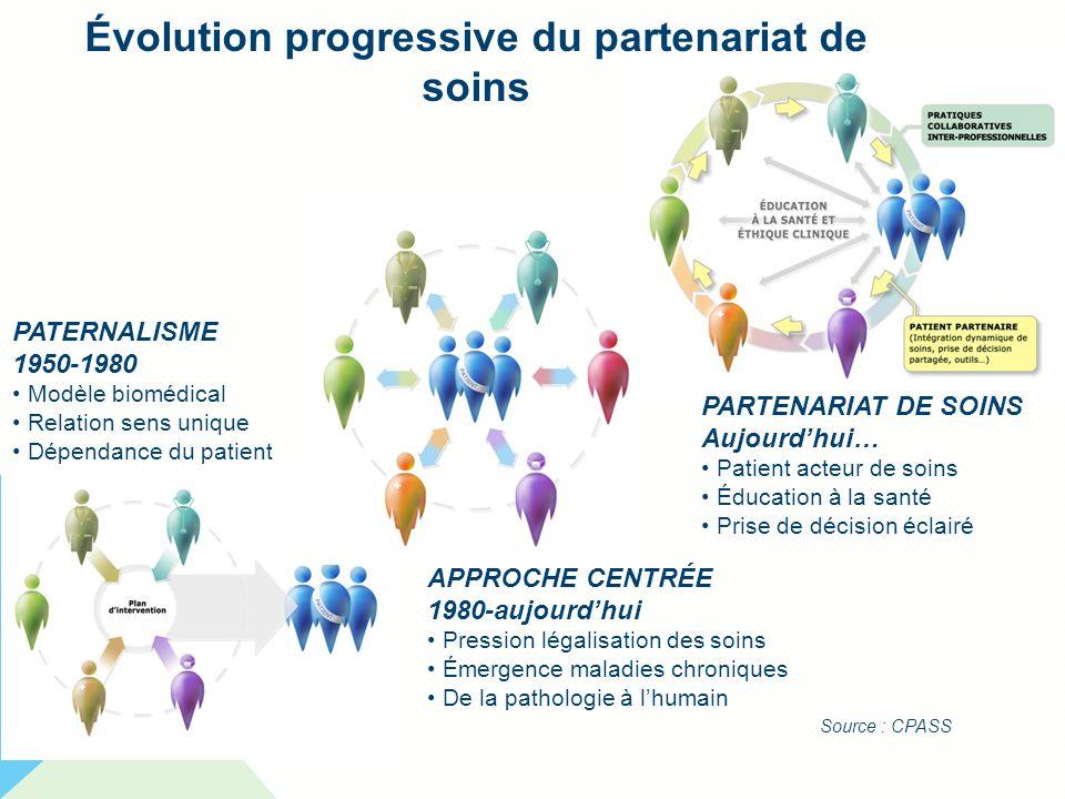 Évolution progressive du partenariat de soins