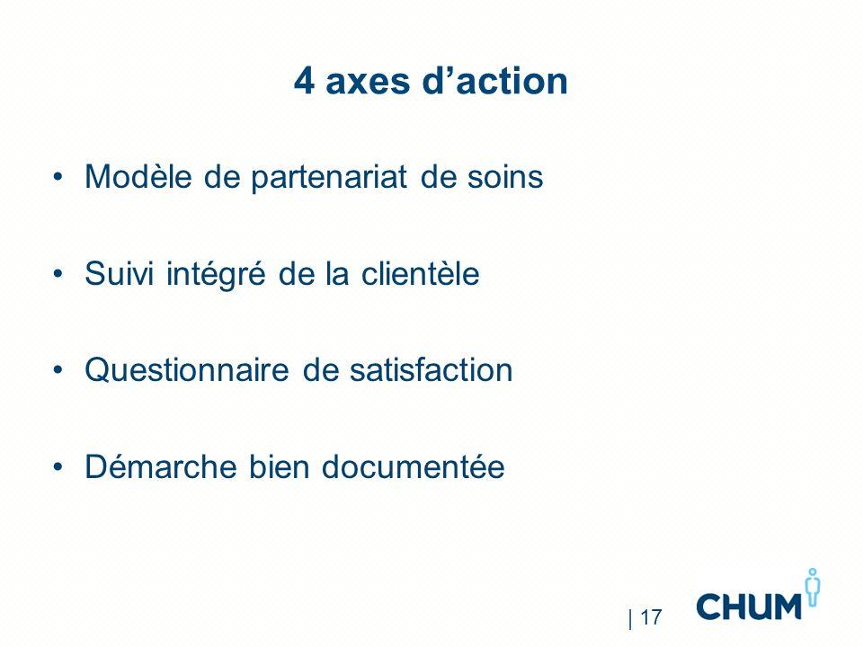 4 axes d'action Modèle de partenariat de soins