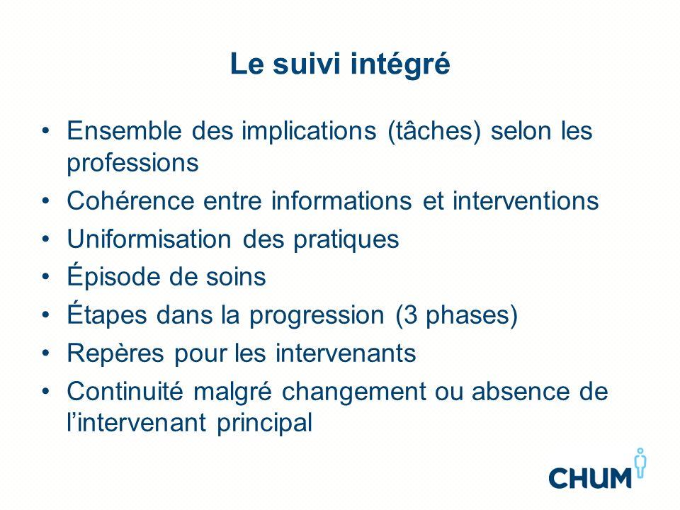 Le suivi intégré Ensemble des implications (tâches) selon les professions. Cohérence entre informations et interventions.