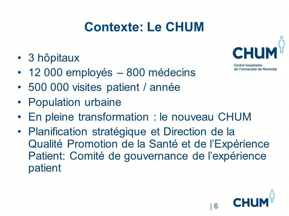 Contexte: Le CHUM 3 hôpitaux 12 000 employés – 800 médecins