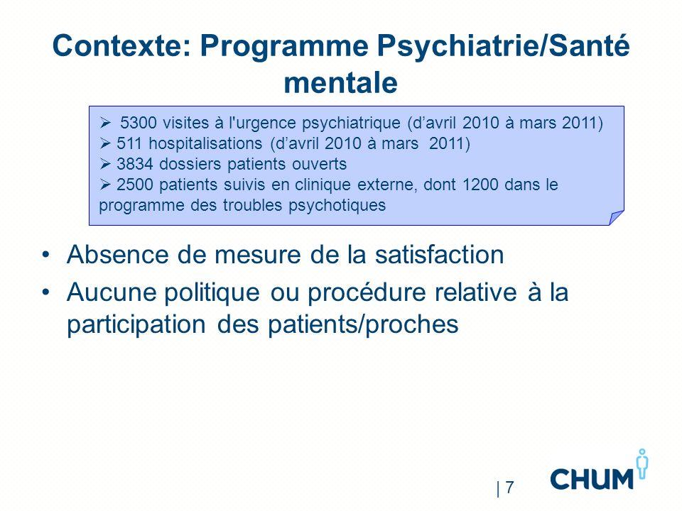 Contexte: Programme Psychiatrie/Santé mentale