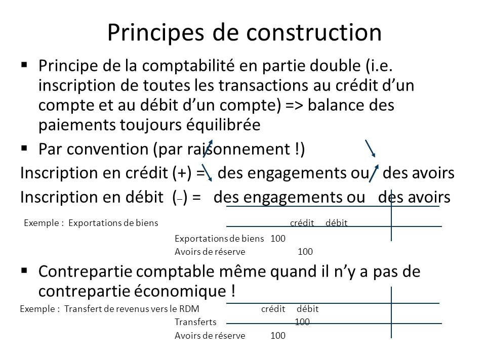 Principes de construction