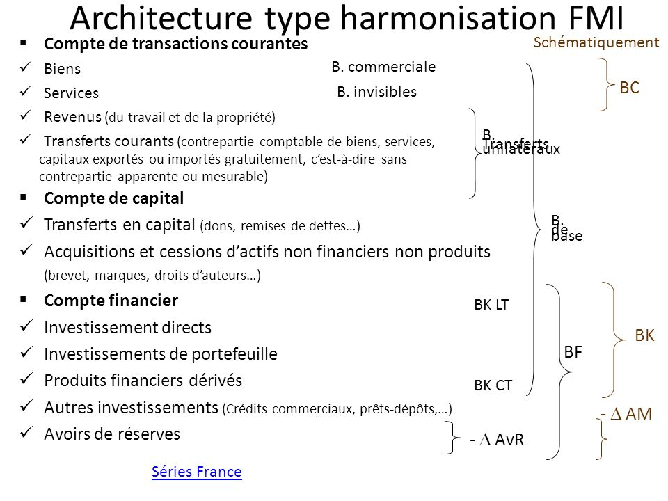 Architecture type harmonisation FMI