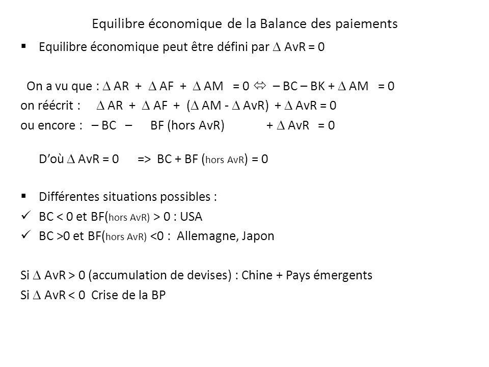 Equilibre économique de la Balance des paiements