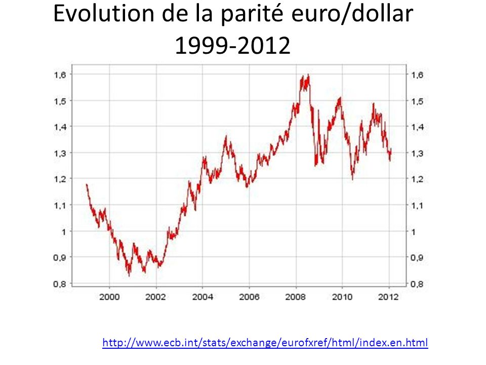 Evolution de la parité euro/dollar 1999-2012