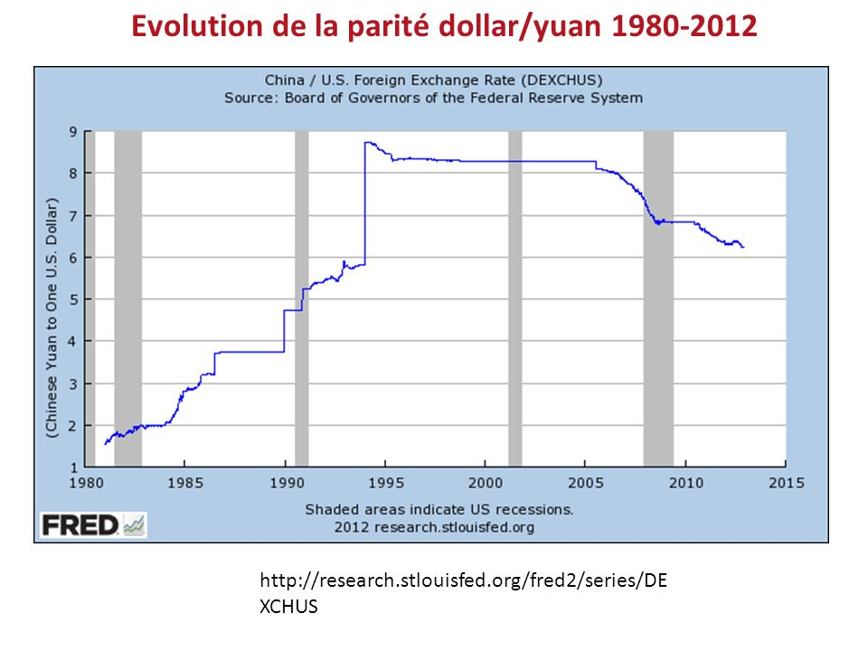 Evolution de la parité dollar/yuan 1980-2012