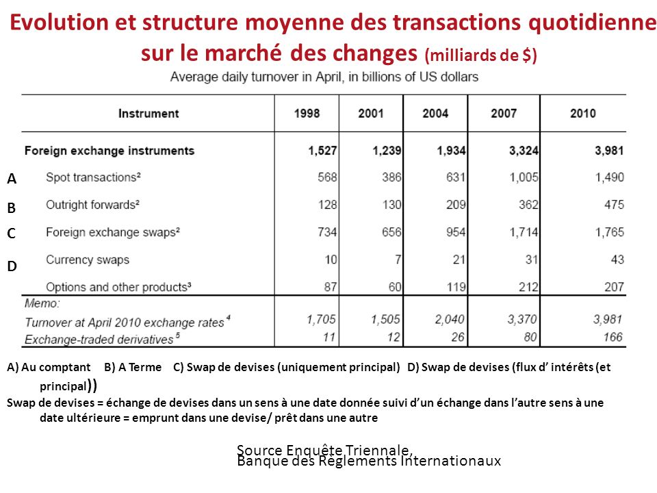 Evolution et structure moyenne des transactions quotidiennes sur le marché des changes (milliards de $)