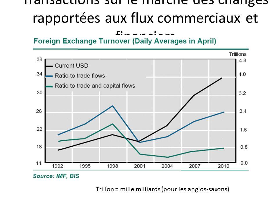 Transactions sur le marché des changes rapportées aux flux commerciaux et financiers