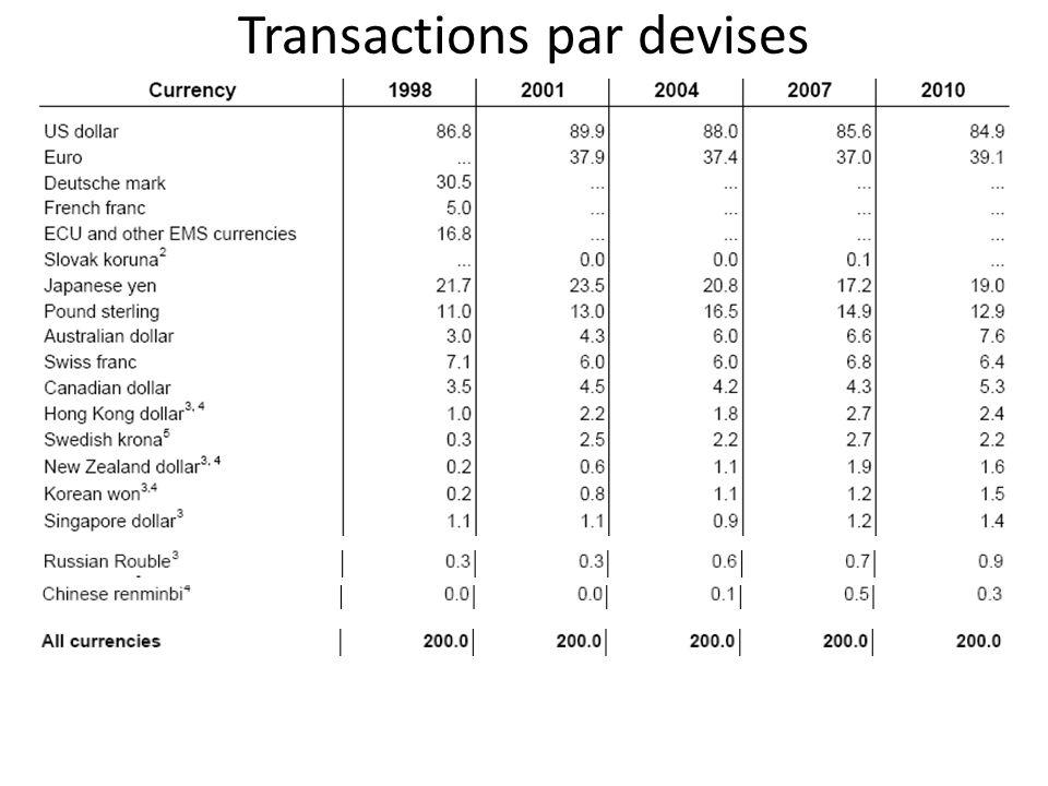 Transactions par devises