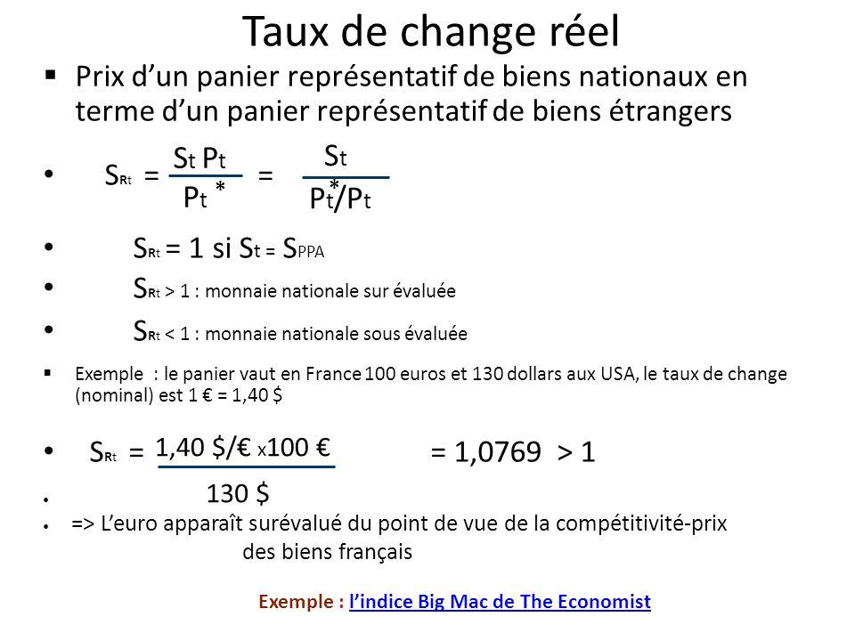 Taux de change réel St Pt St Pt Pt/Pt