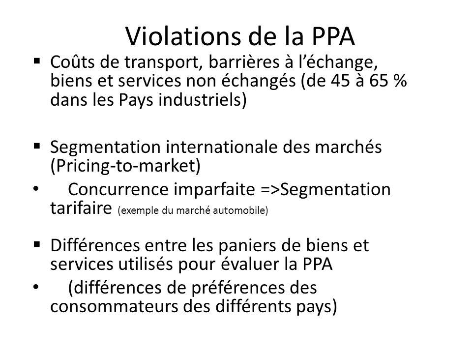 Violations de la PPA Coûts de transport, barrières à l'échange, biens et services non échangés (de 45 à 65 % dans les Pays industriels)