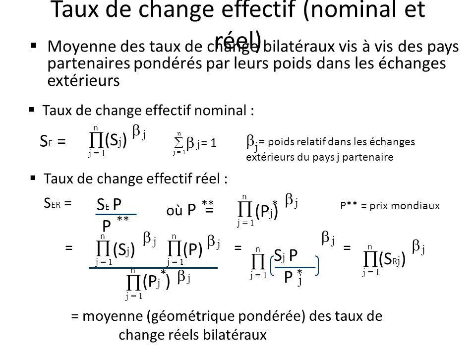 Taux de change effectif (nominal et réel)