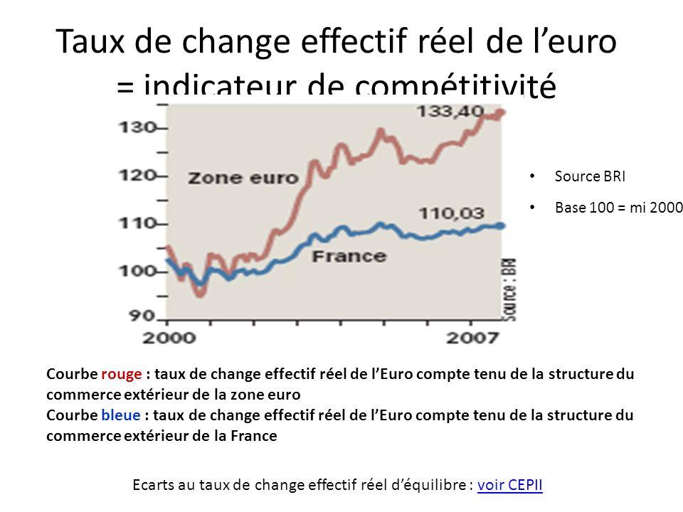 Taux de change effectif réel de l'euro = indicateur de compétitivité