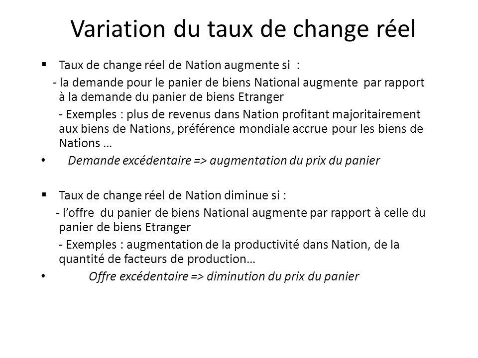 Variation du taux de change réel