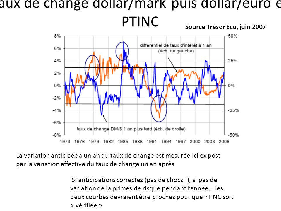 Taux de change dollar/mark puis dollar/euro et PTINC