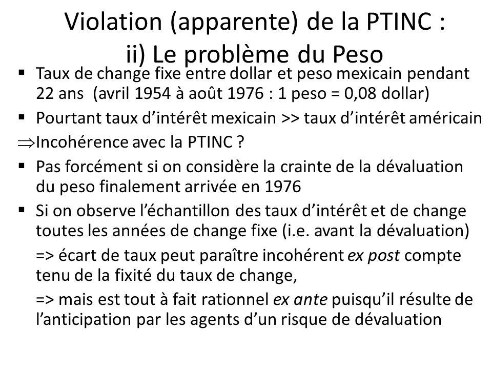 Violation (apparente) de la PTINC : ii) Le problème du Peso