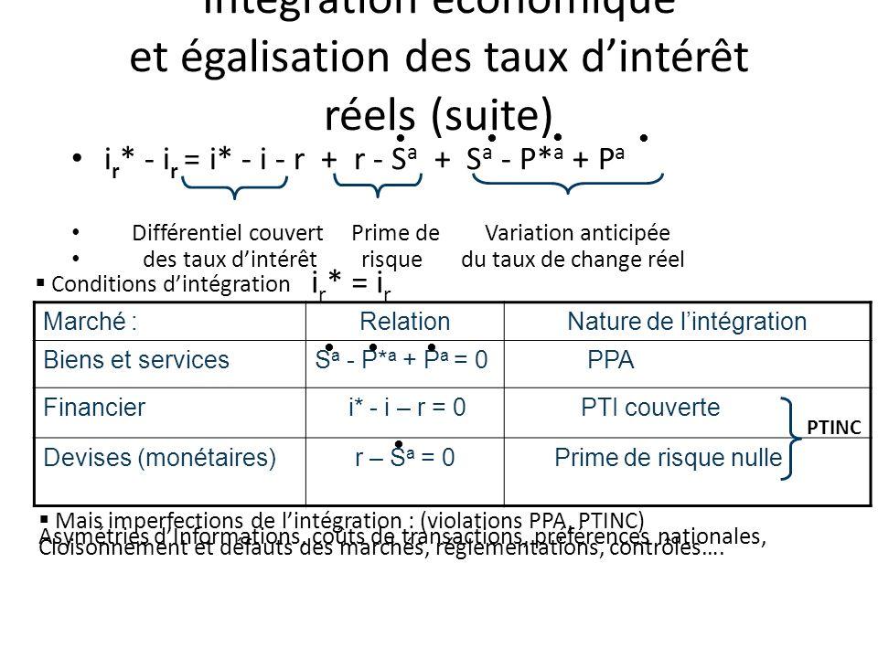 Intégration économique et égalisation des taux d'intérêt réels (suite)